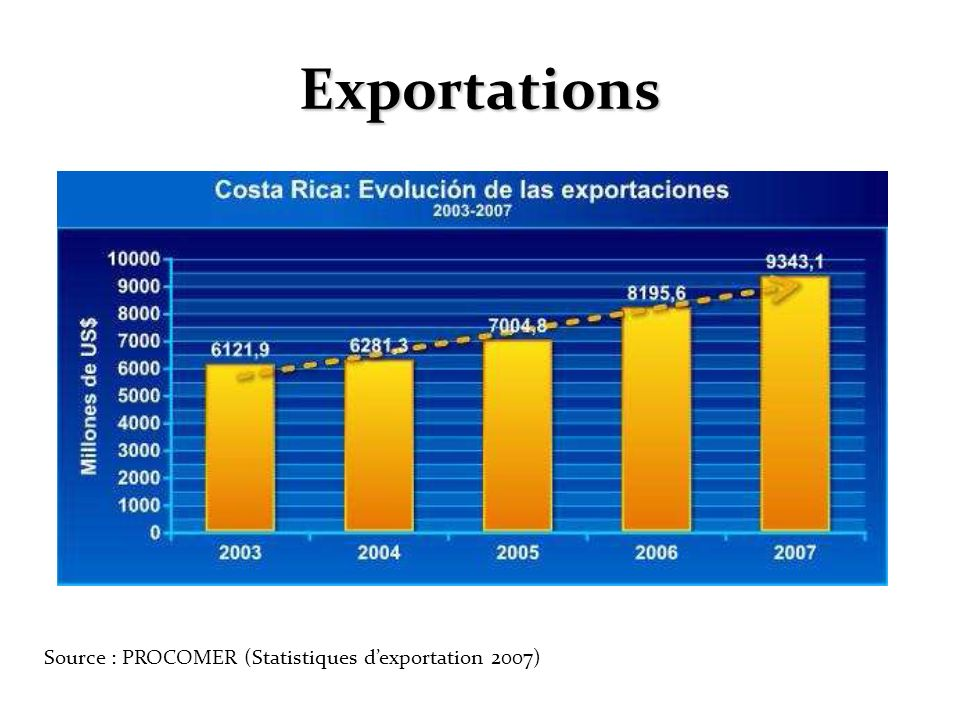 Exportations Source : PROCOMER (Statistiques dexportation 2007)