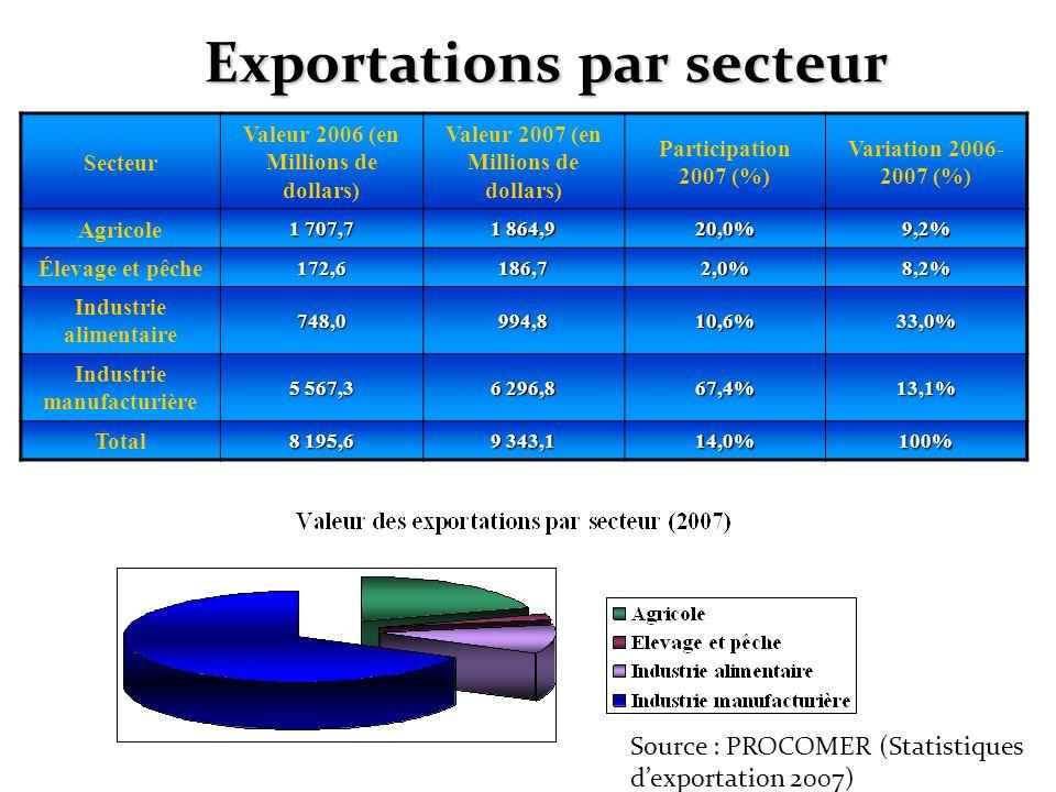 Exportations par secteur Secteur Valeur 2006 (en Millions de dollars) Valeur 2007 (en Millions de dollars) Participation 2007 (%) Variation 2006- 2007