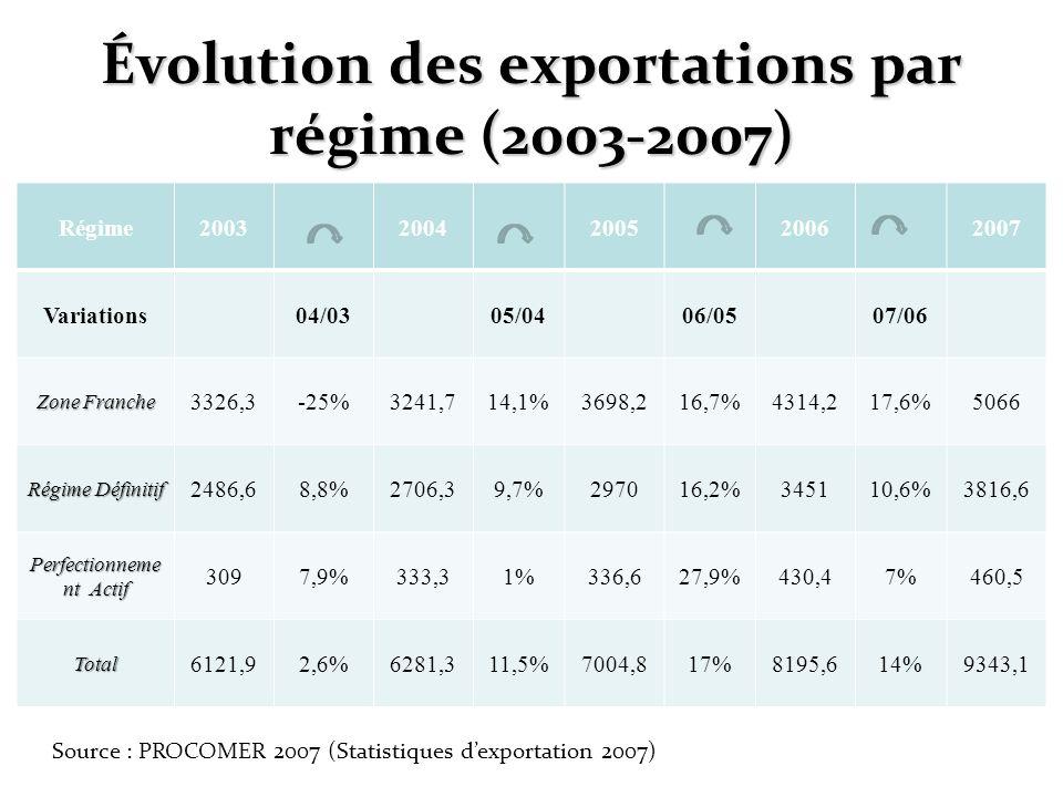 Évolution des exportations par régime (2003-2007) Régime20032004200520062007 Variations04/0305/0406/0507/06 Zone Franche 3326,3-25%3241,714,1%3698,216