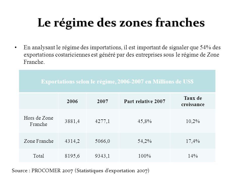 Le régime des zones franches En analysant le régime des importations, il est important de signaler que 54% des exportations costariciennes est généré