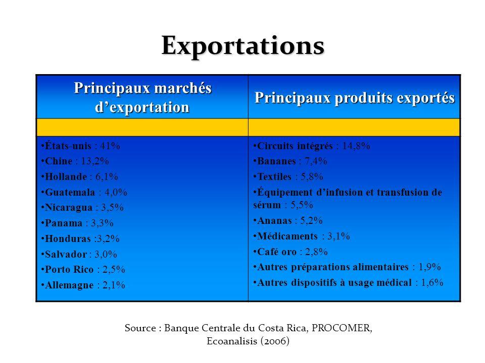 Exportations Principaux marchés dexportation Principaux produits exportés États-unis : 41% Chine : 13,2% Hollande : 6,1% Guatemala : 4,0% Nicaragua :