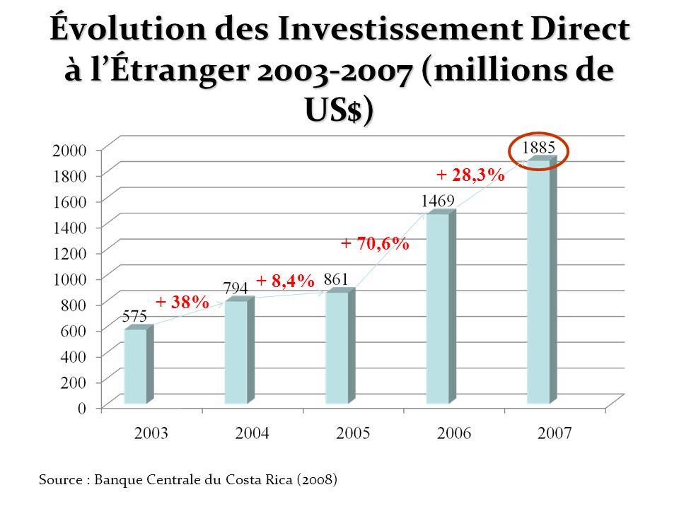 Évolution des Investissement Direct à lÉtranger 2003-2007 (millions de US$) Source : Banque Centrale du Costa Rica (2008) + 38% + 8,4% + 70,6% + 28,3%
