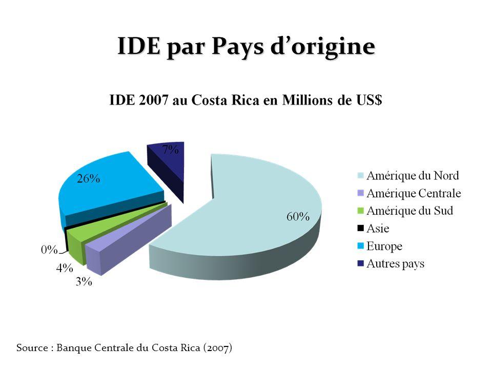 IDE par Pays dorigine Source : Banque Centrale du Costa Rica (2007)