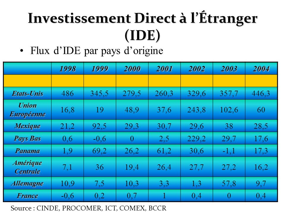 Investissement Direct à lÉtranger (IDE) Flux dIDE par pays dorigine 1998199920002001200220032004 Etats-Unis 486345,5279,5260,3329,6357,7446,3 Union Eu