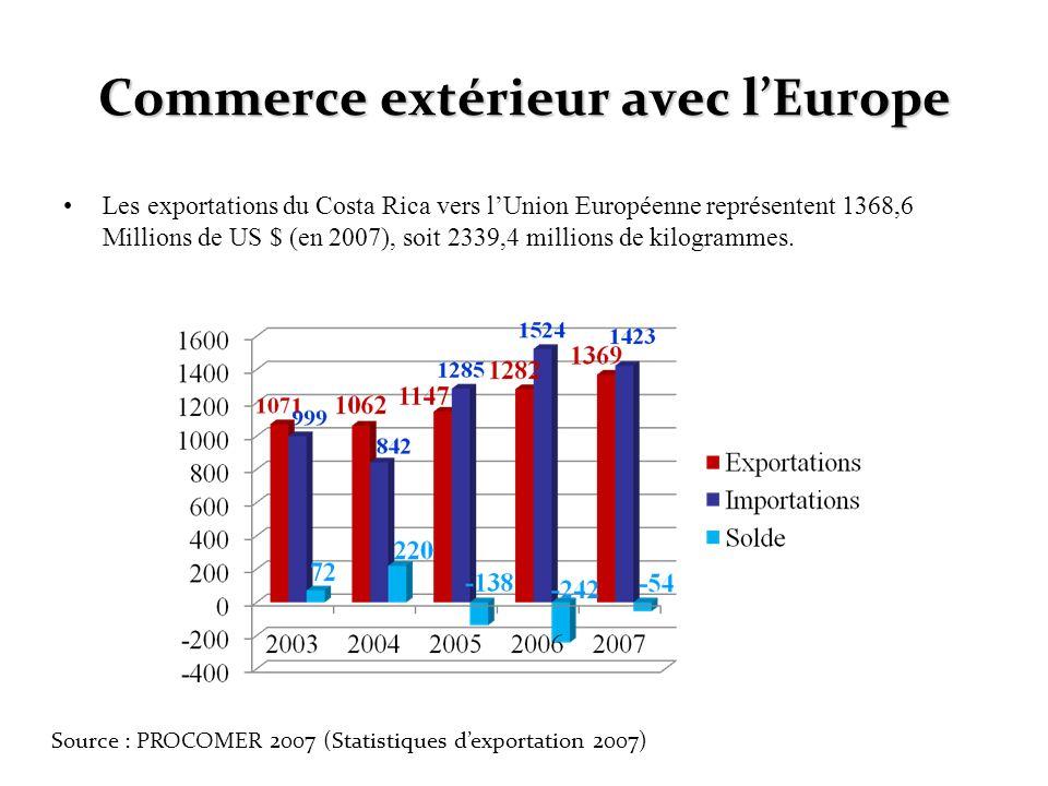 Commerce extérieur avec lEurope Les exportations du Costa Rica vers lUnion Européenne représentent 1368,6 Millions de US $ (en 2007), soit 2339,4 mill