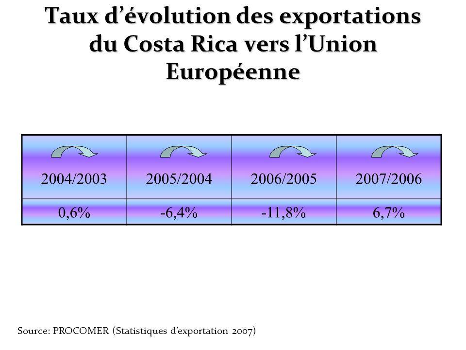 Taux dévolution des exportations du Costa Rica vers lUnion Européenne 2004/20032005/20042006/20052007/2006 0,6%-6,4%-11,8%6,7% Source: PROCOMER (Stati