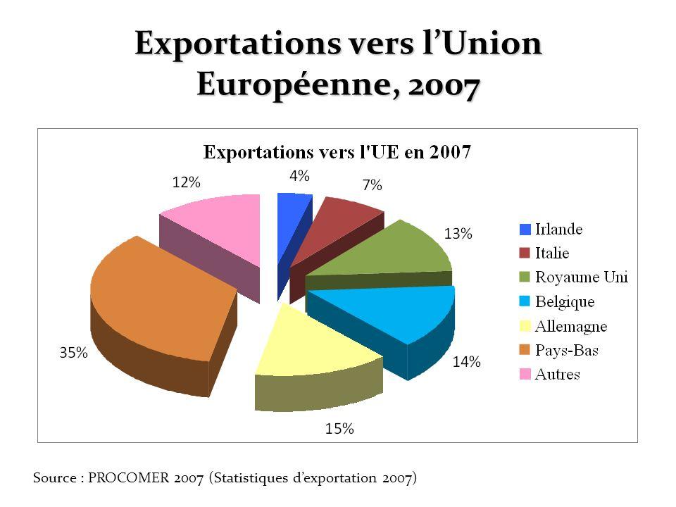 Exportations vers lUnion Européenne, 2007 Source : PROCOMER 2007 (Statistiques dexportation 2007)