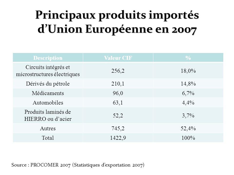 Principaux produits importés dUnion Européenne en 2007 DescriptionValeur CIF% Circuits intégrés et microstructures électriques 256,218,0% Dérivés du p