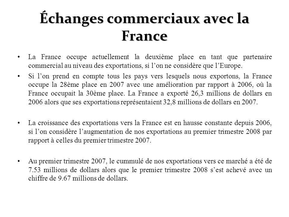 La France occupe actuellement la deuxième place en tant que partenaire commercial au niveau des exportations, si lon ne considère que lEurope. Si lon