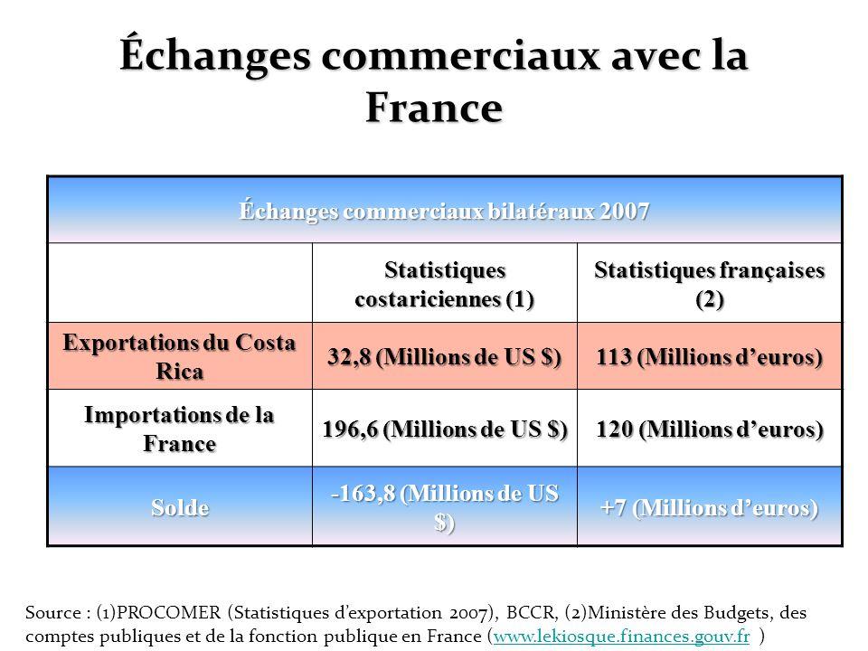 Échanges commerciaux bilatéraux 2007 Statistiques costariciennes (1) Statistiques françaises (2) Exportations du Costa Rica 32,8 (Millions de US $) 11