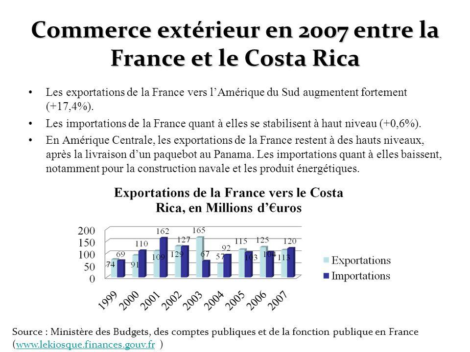 Commerce extérieur en 2007 entre la France et le Costa Rica Les exportations de la France vers lAmérique du Sud augmentent fortement (+17,4%). Les imp