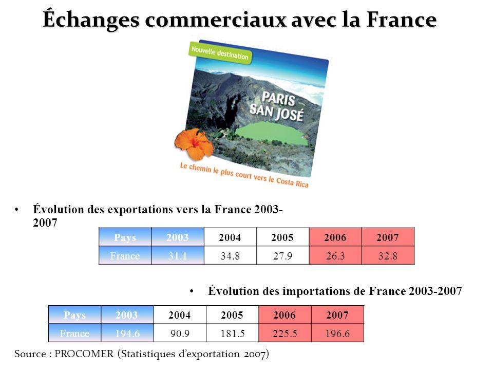 Échanges commerciaux avec la France Évolution des exportations vers la France 2003- 2007 Évolution des importations de France 2003-2007 Pays2003200420