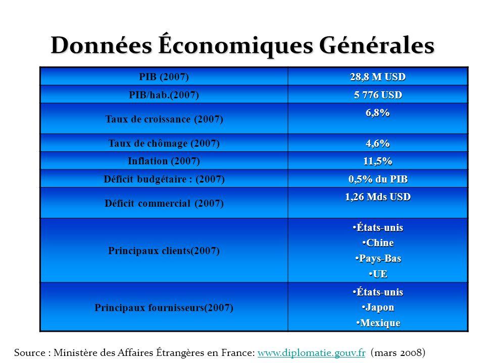 Données Économiques Générales Source : Ministère des Affaires Étrangères en France: www.diplomatie.gouv.fr (mars 2008)www.diplomatie.gouv.fr PIB (2007