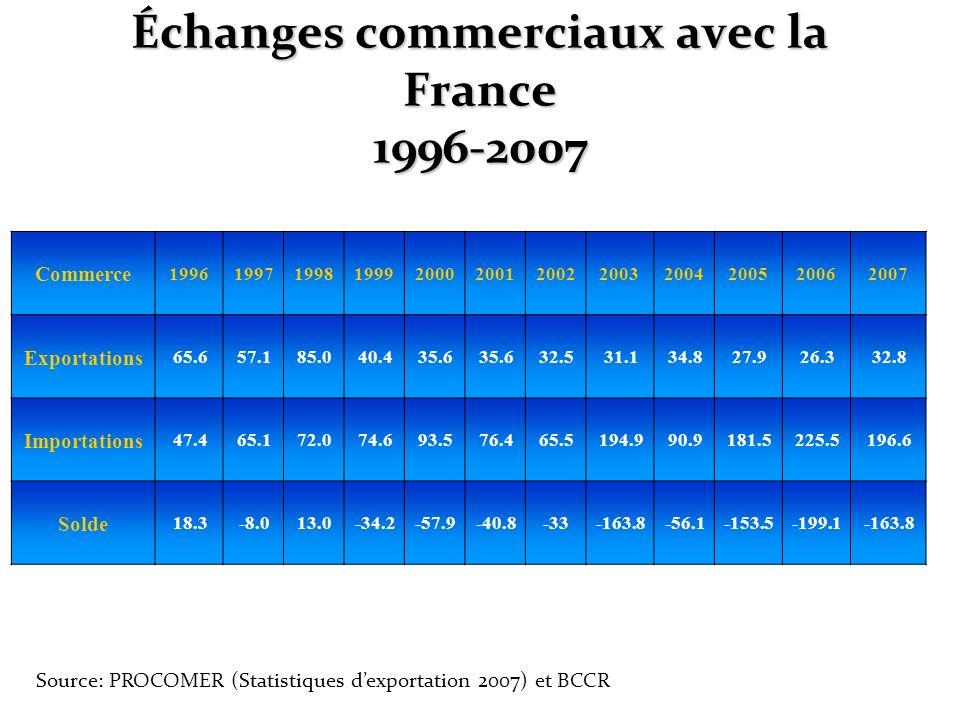 Échanges commerciaux avec la France 1996-2007 Commerce 199619971998199920002001200220032004200520062007 Exportations 65.657.185.040.435.6 32.531.134.8