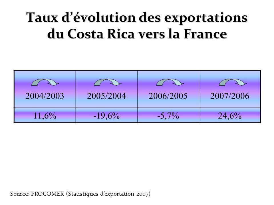 Taux dévolution des exportations du Costa Rica vers la France 2004/20032005/20042006/20052007/2006 11,6%-19,6%-5,7%24,6% Source: PROCOMER (Statistique