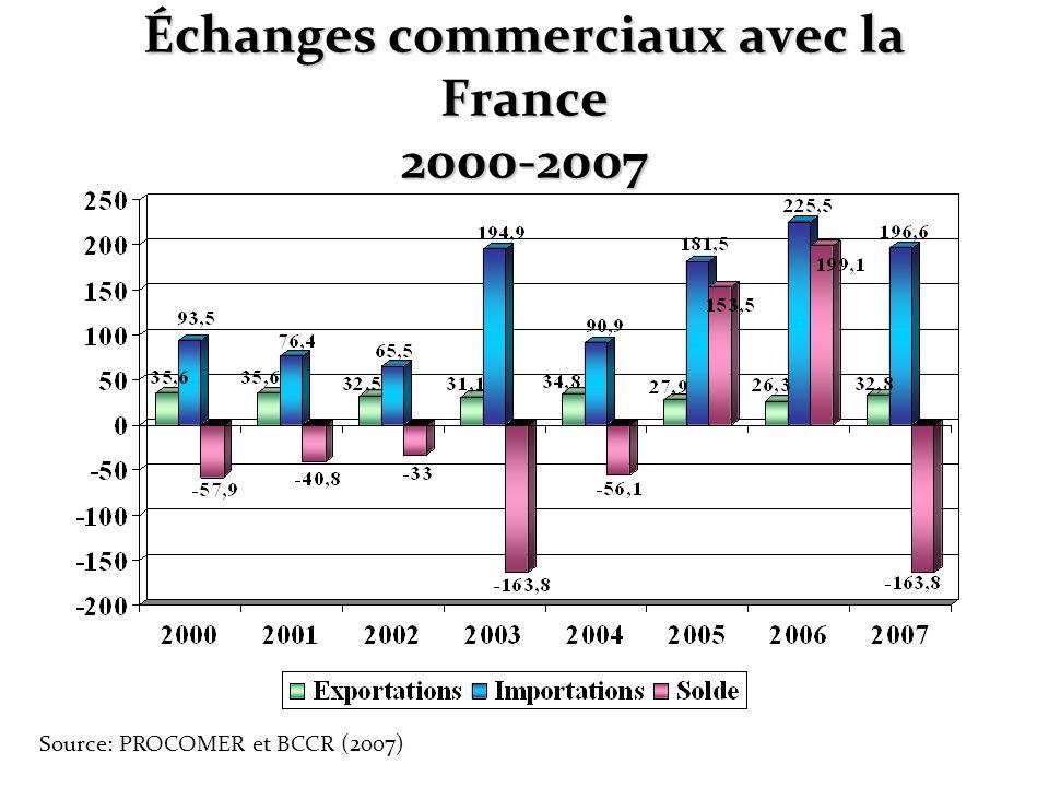 Échanges commerciaux avec la France 2000-2007 Source: PROCOMER et BCCR (2007)