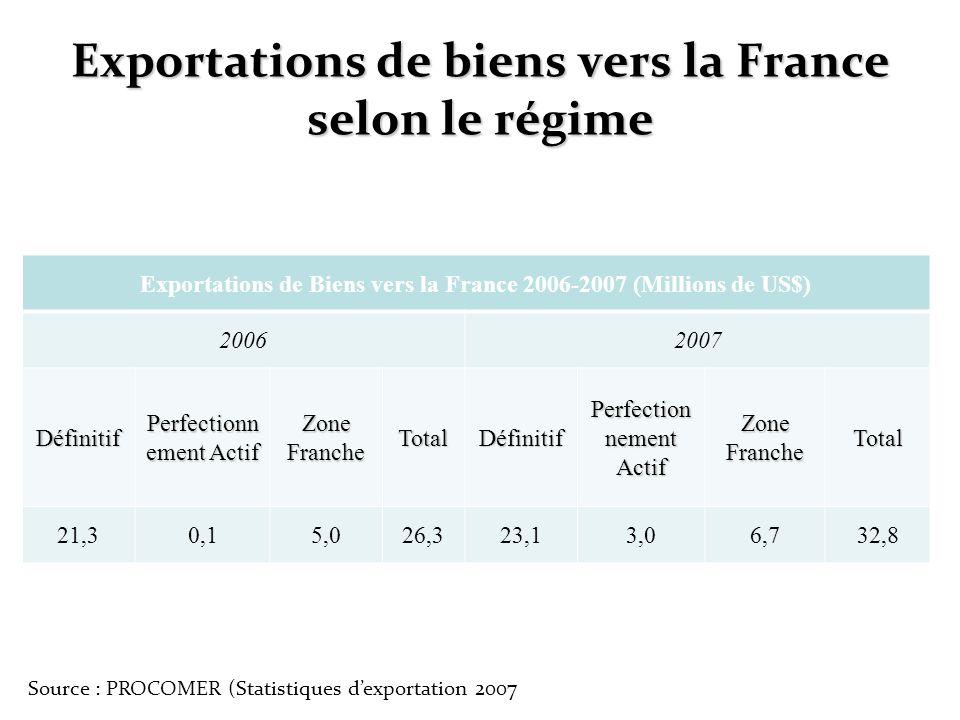 Exportations de biens vers la France selon le régime Exportations de Biens vers la France 2006-2007 (Millions de US$) 20062007 Définitif Perfectionn e