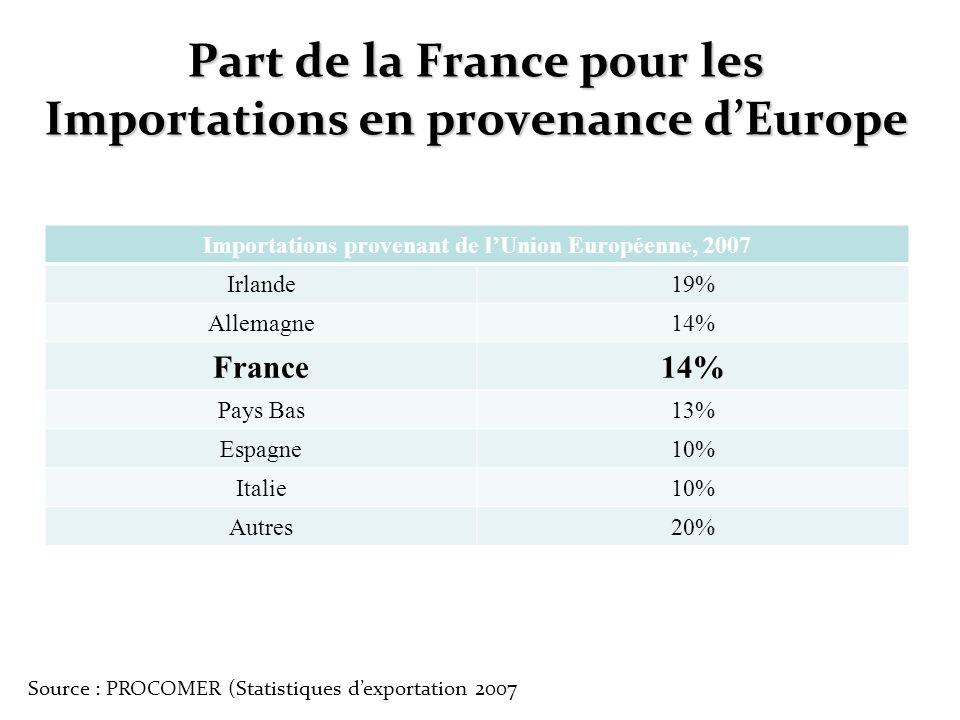 Part de la France pour les Importations en provenance dEurope Importations provenant de lUnion Européenne, 2007 Irlande19% Allemagne14% France14% Pays