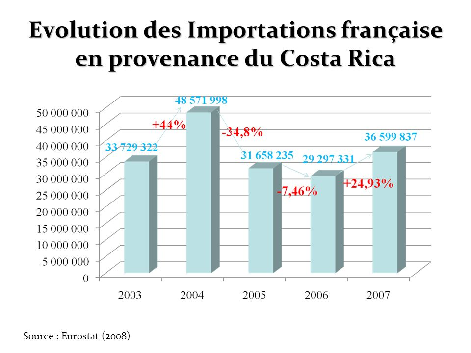 Evolution des Importations française en provenance du Costa Rica +44% -34,8% Source : Eurostat (2008)