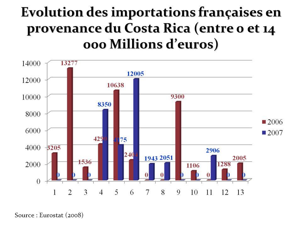 Evolution des importations françaises en provenance du Costa Rica (entre 0 et 14 000 Millions deuros) Source : Eurostat (2008)