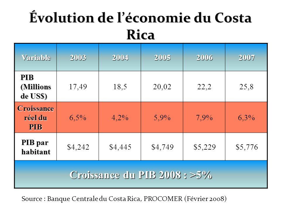 Évolution de léconomie du Costa Rica Variable20032004200520062007 PIB (Millions de US$) 17,4918,520,0222,225,8 Croissance réel du PIB 6,5%4,2%5,9%7,9%