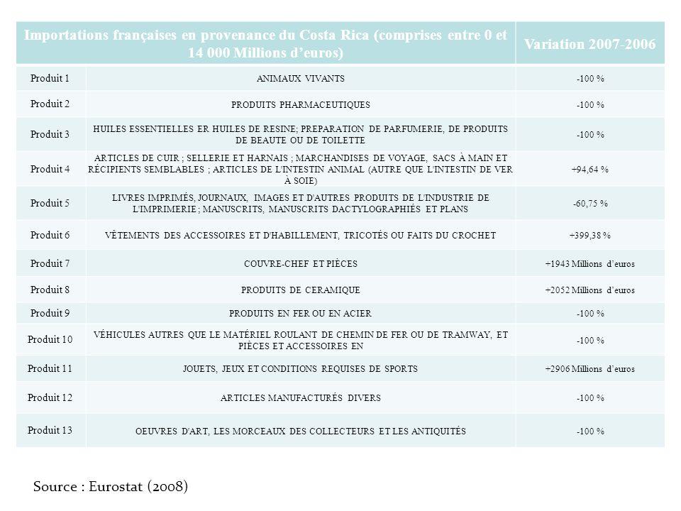 Importations françaises en provenance du Costa Rica (comprises entre 0 et 14 000 Millions deuros) Variation 2007-2006 Produit 1 ANIMAUX VIVANTS-100 %