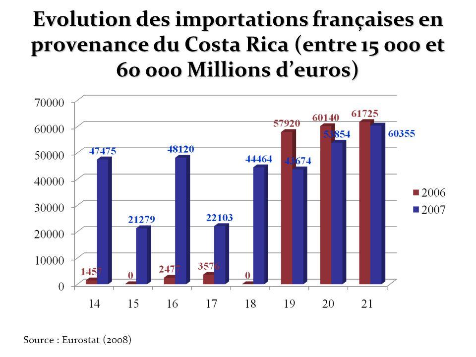 Evolution des importations françaises en provenance du Costa Rica (entre 15 000 et 60 000 Millions deuros) Source : Eurostat (2008)