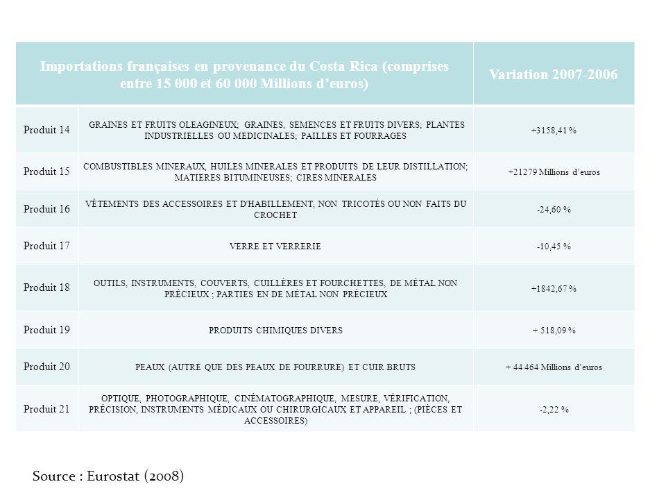 Importations françaises en provenance du Costa Rica (comprises entre 15 000 et 60 000 Millions deuros) Variation 2007-2006 Produit 14 GRAINES ET FRUIT