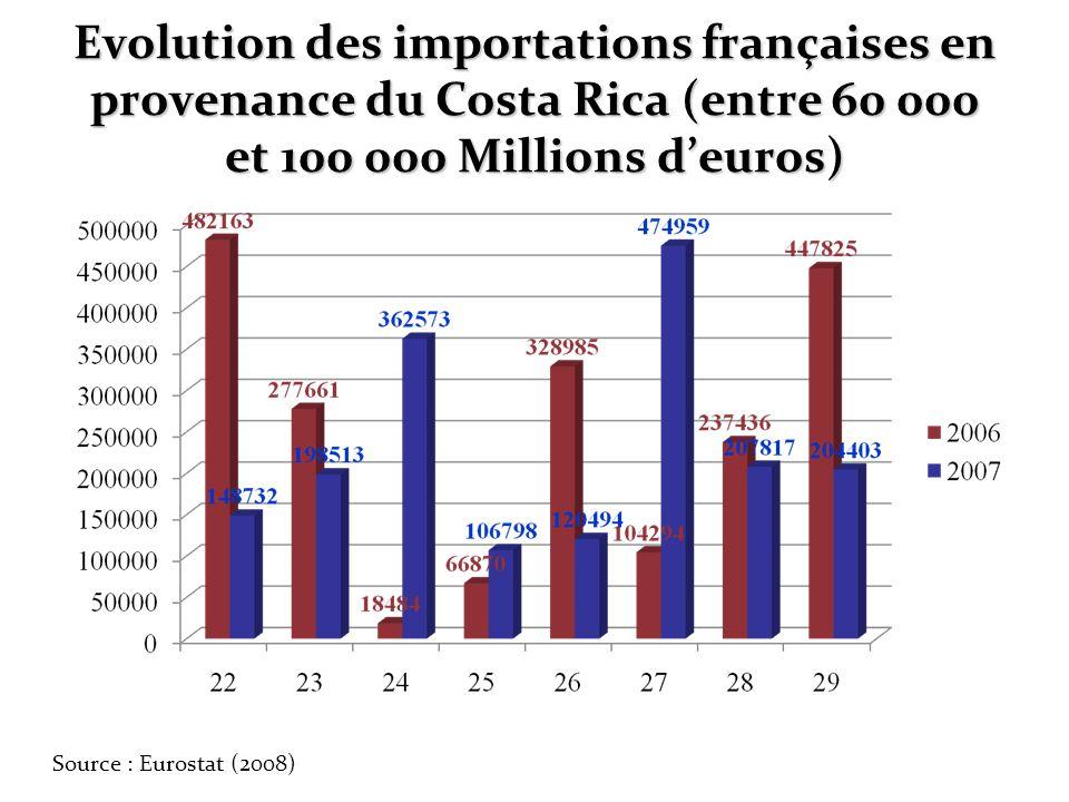 Evolution des importations françaises en provenance du Costa Rica (entre 60 000 et 100 000 Millions deuros) Source : Eurostat (2008)