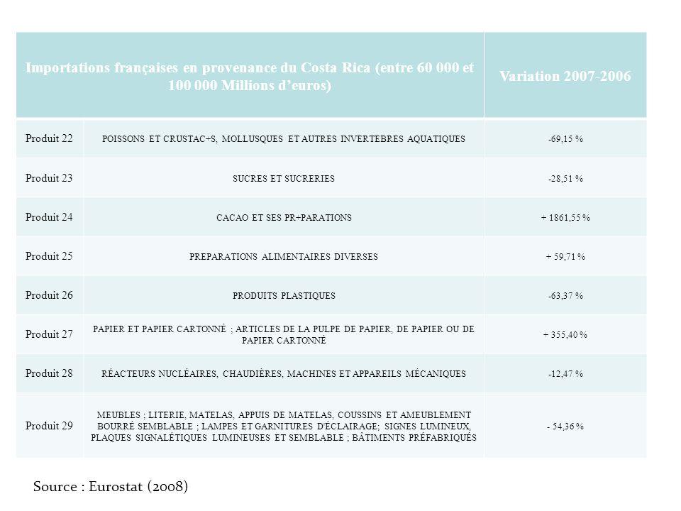 Importations françaises en provenance du Costa Rica (entre 60 000 et 100 000 Millions deuros) Variation 2007-2006 Produit 22 POISSONS ET CRUSTAC+S, MO