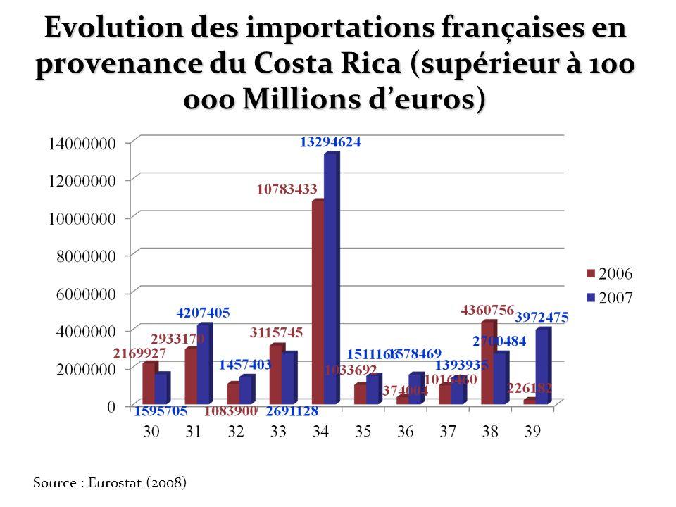 Evolution des importations françaises en provenance du Costa Rica (supérieur à 100 000 Millions deuros) Source : Eurostat (2008)