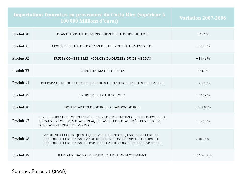 Importations françaises en provenance du Costa Rica (supérieur à 100 000 Millions deuros) Variation 2007-2006 Produit 30 PLANTES VIVANTES ET PRODUITS