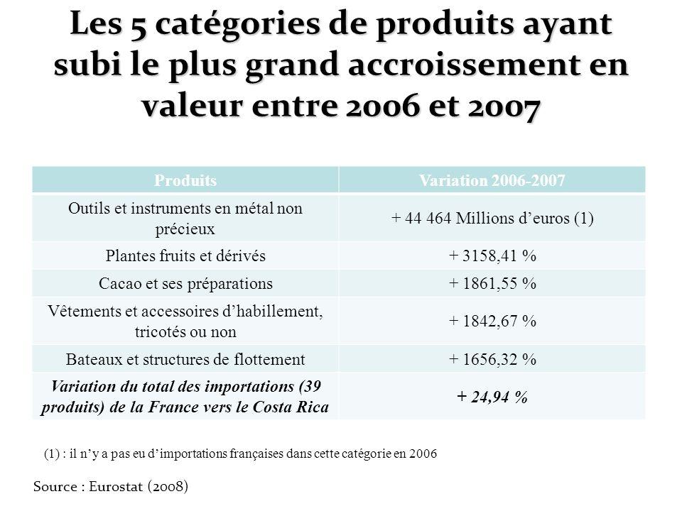 Les 5 catégories de produits ayant subi le plus grand accroissement en valeur entre 2006 et 2007 ProduitsVariation 2006-2007 Outils et instruments en