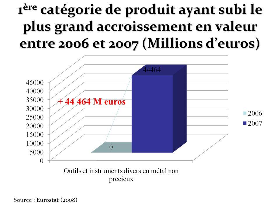 1 ère catégorie de produit ayant subi le plus grand accroissement en valeur entre 2006 et 2007 (Millions deuros) + 44 464 M euros Source : Eurostat (2
