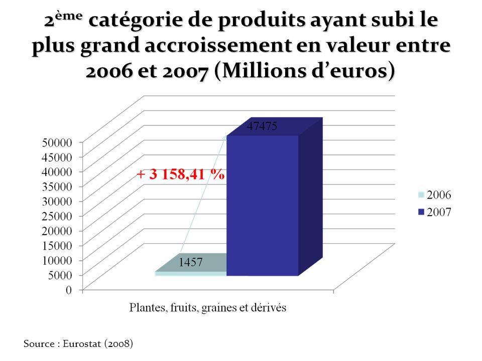 2 ème catégorie de produits ayant subi le plus grand accroissement en valeur entre 2006 et 2007 (Millions deuros) Source : Eurostat (2008)