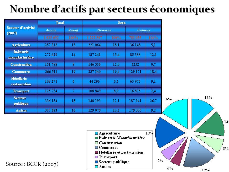 Nombre dactifs par secteurs économiques Secteur dactivité (2007) TotalSexe AbsoluRelatifHommesFemmes 1 925 652100%1 222 597100%703 055100% Agriculture