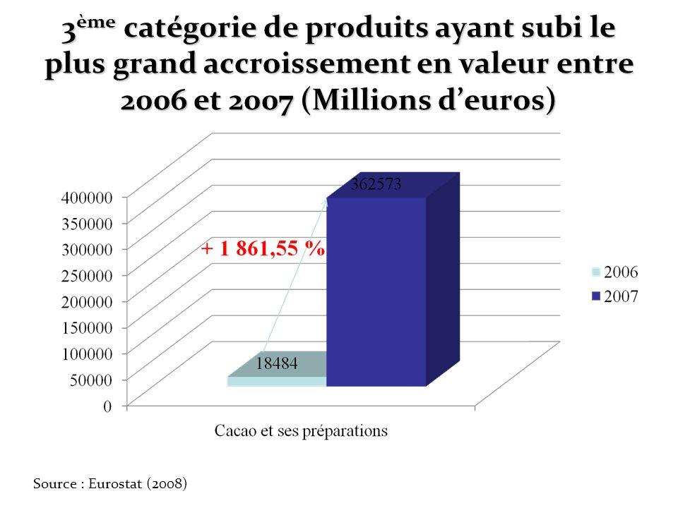 3 ème catégorie de produits ayant subi le plus grand accroissement en valeur entre 2006 et 2007 (Millions deuros) Source : Eurostat (2008)