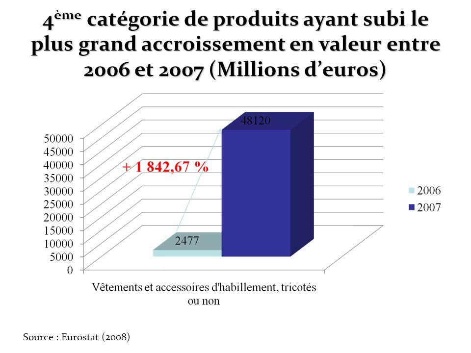 4 ème catégorie de produits ayant subi le plus grand accroissement en valeur entre 2006 et 2007 (Millions deuros) Source : Eurostat (2008)