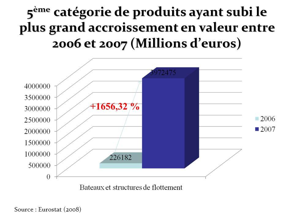 5 ème catégorie de produits ayant subi le plus grand accroissement en valeur entre 2006 et 2007 (Millions deuros) +1656,32 % Source : Eurostat (2008)