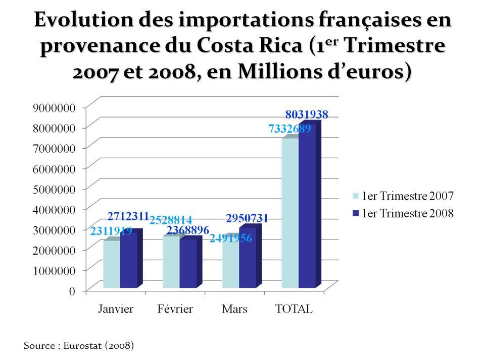 Evolution des importations françaises en provenance du Costa Rica (1 er Trimestre 2007 et 2008, en Millions deuros) Source : Eurostat (2008)