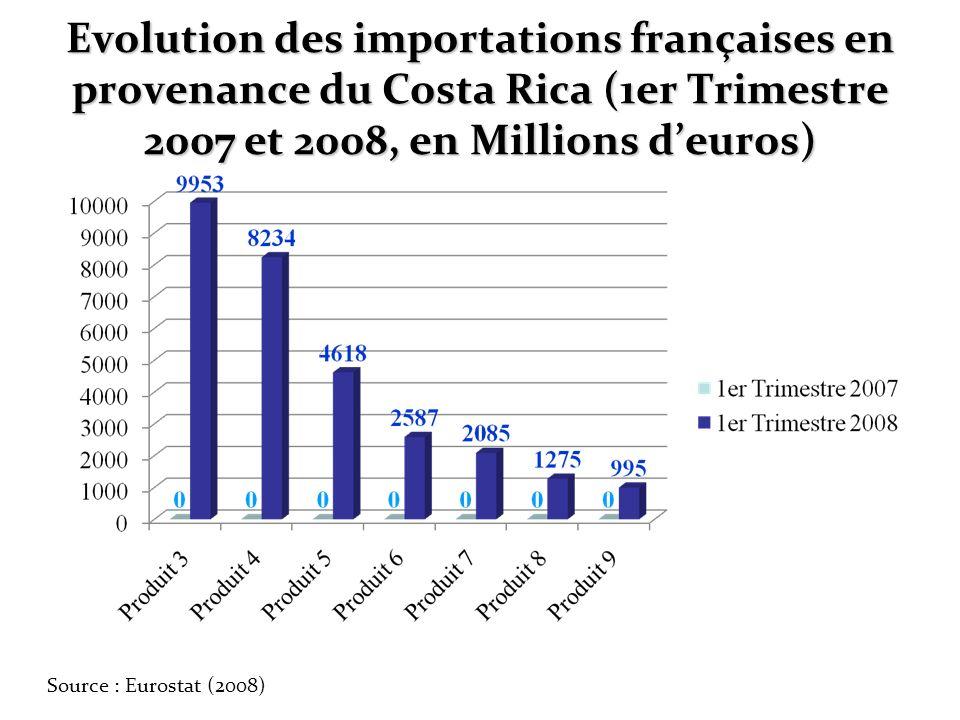 Evolution des importations françaises en provenance du Costa Rica (1er Trimestre 2007 et 2008, en Millions deuros) Source : Eurostat (2008)