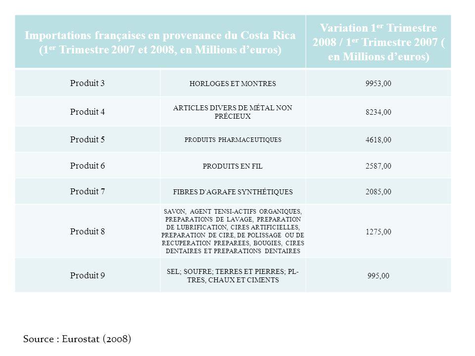 Importations françaises en provenance du Costa Rica (1 er Trimestre 2007 et 2008, en Millions deuros) Variation 1 er Trimestre 2008 / 1 er Trimestre 2