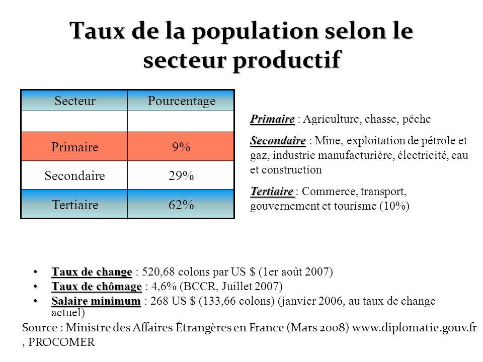 Taux de la population selon le secteur productif SecteurPourcentage Primaire9% Secondaire29% Tertiaire62% Taux de changeTaux de change : 520,68 colons