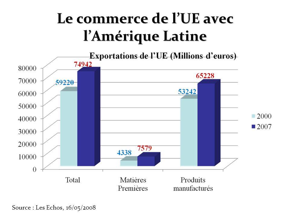 Le commerce de lUE avec lAmérique Latine Source : Les Echos, 16/05/2008