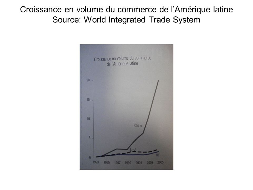 Croissance en volume du commerce de lAmérique latine Source: World Integrated Trade System