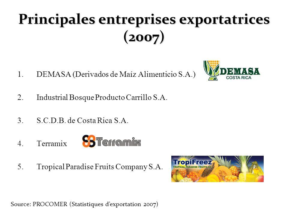 Principales entreprises exportatrices (2007) 1.DEMASA (Derivados de Maíz Alimenticio S.A.) 2.Industrial Bosque Producto Carrillo S.A. 3.S.C.D.B. de Co