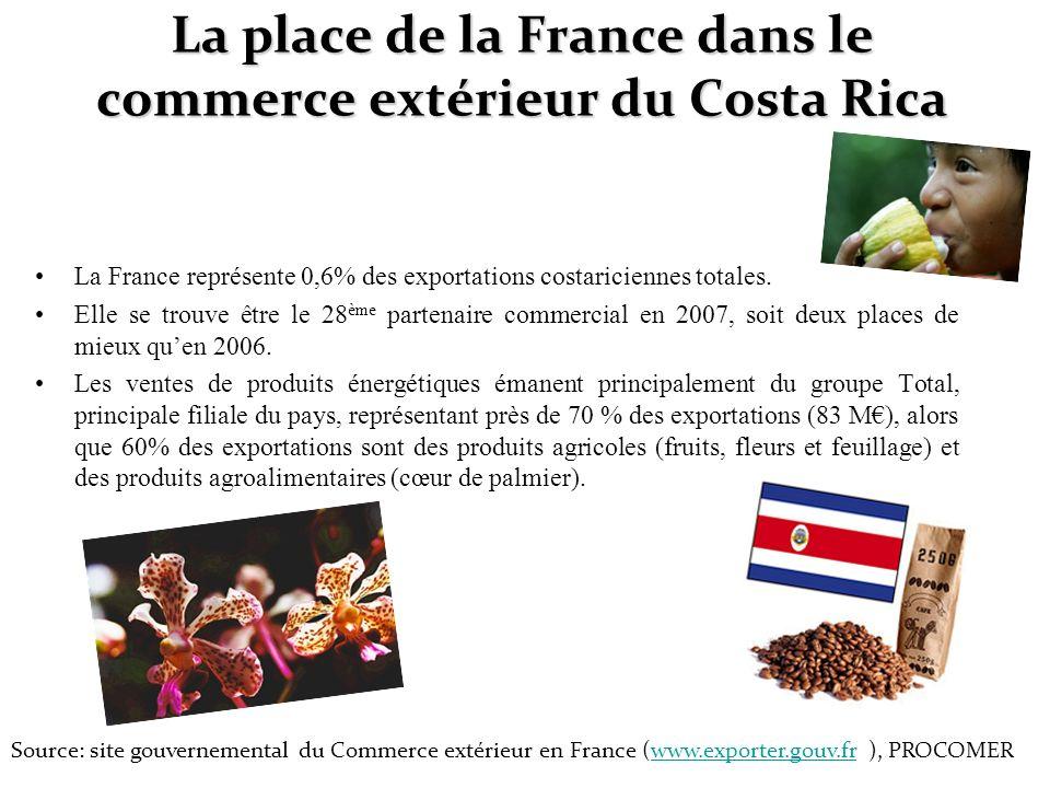 La place de la France dans le commerce extérieur du Costa Rica La France représente 0,6% des exportations costariciennes totales. Elle se trouve être