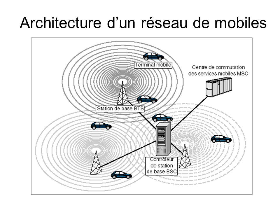 Architecture dun réseau de mobiles
