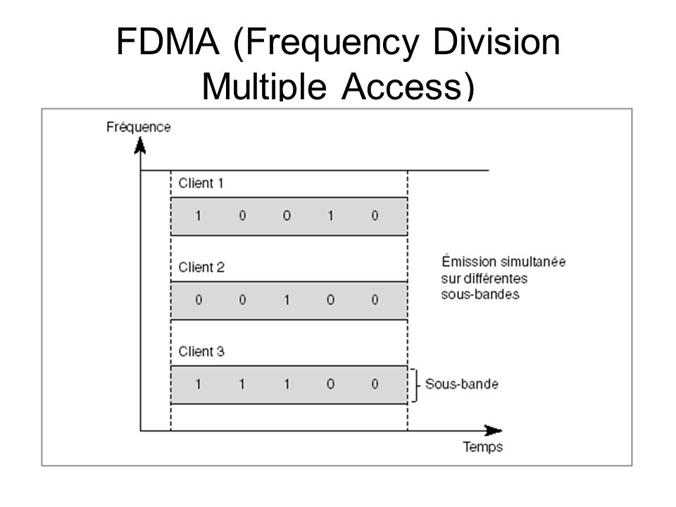 FDMA (Frequency Division Multiple Access)