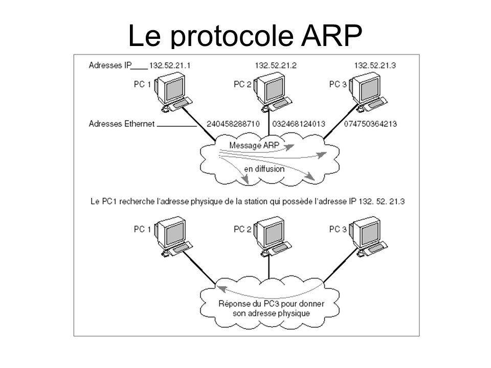 Le protocole ARP